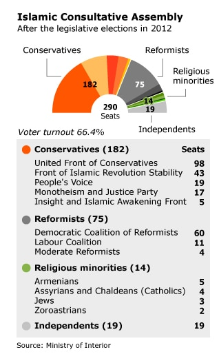 Governance Iran - parliamentary elections of 2012