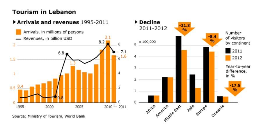Economy Of Lebanon Chronicle Fanack Com
