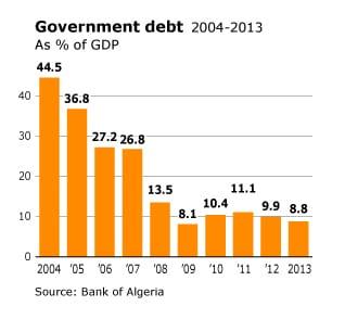 الجزائرالاقتصاد