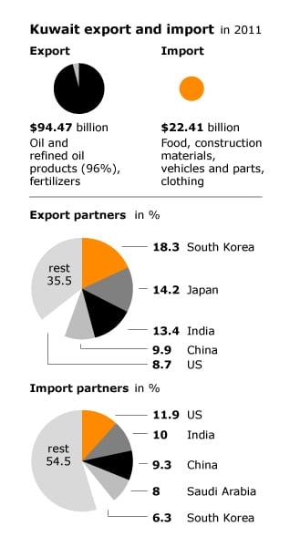 economy kuwait - import export