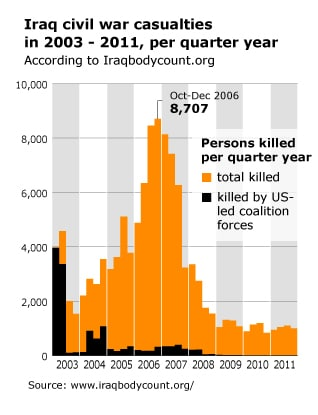 Person Killed Per Quarter Year in 2003-2011