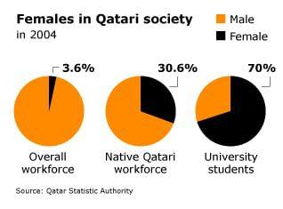 قطر المرأة