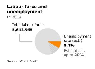 Economy Syria - Fanack