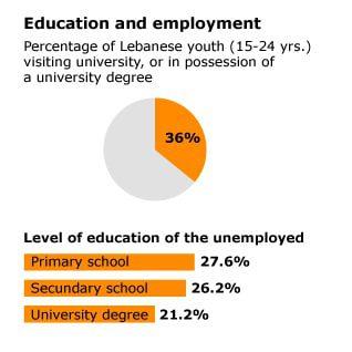 التعليم و التوظيف في لبنان
