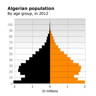 التعداد السكاني حسب الفئة العكرية