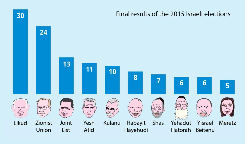 اسرائيل انتخابات