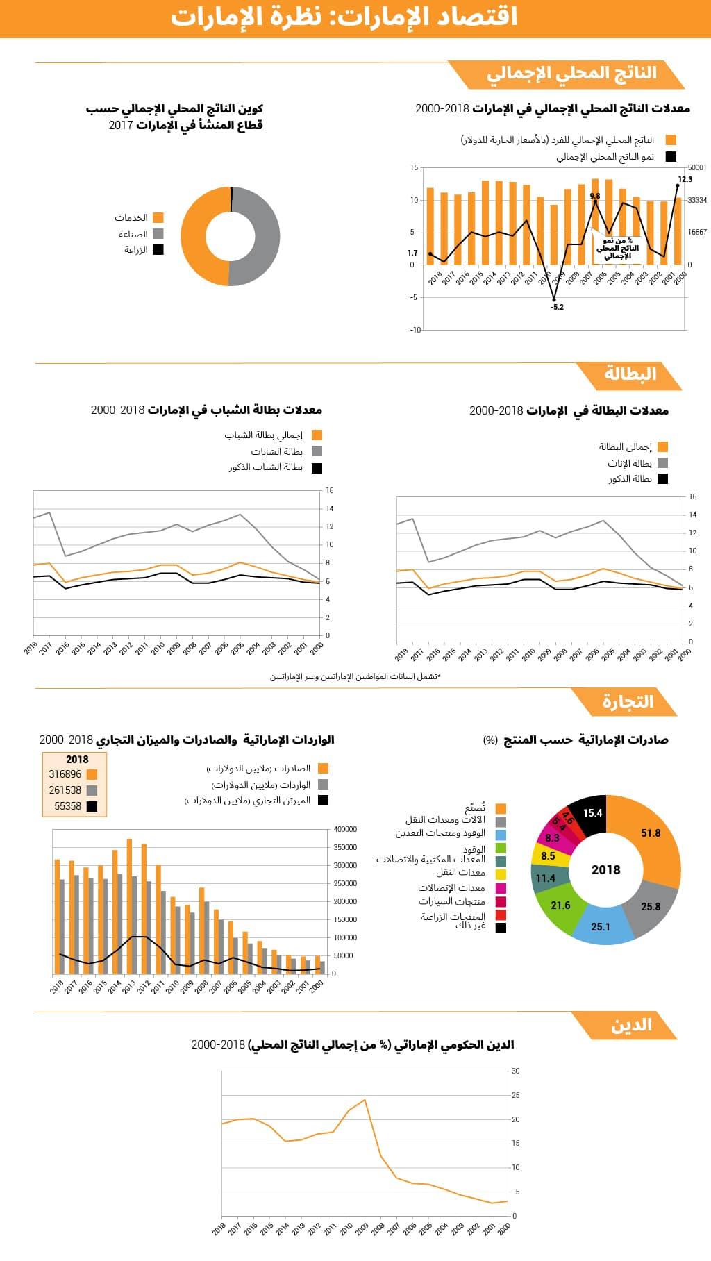 Economy of UAE