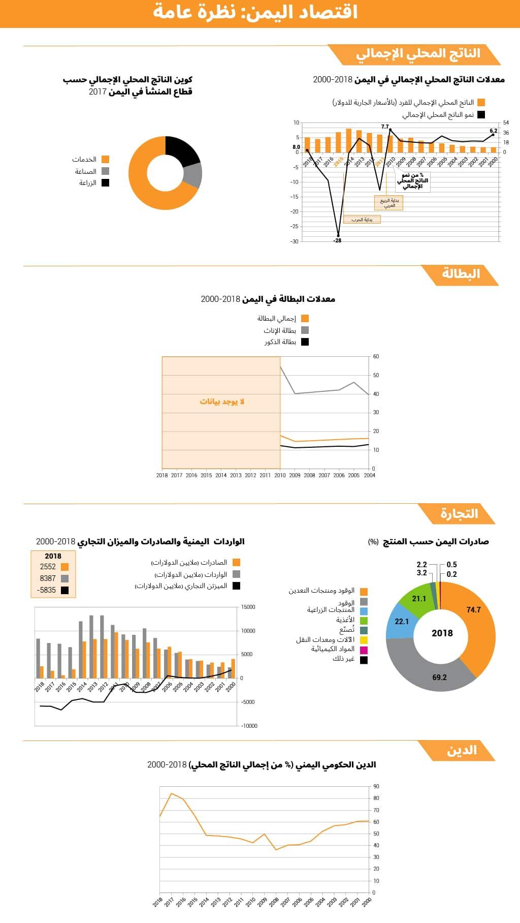 Economy of yemen