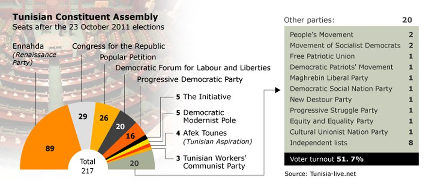 Tunisia: The Marzouki government in 2011
