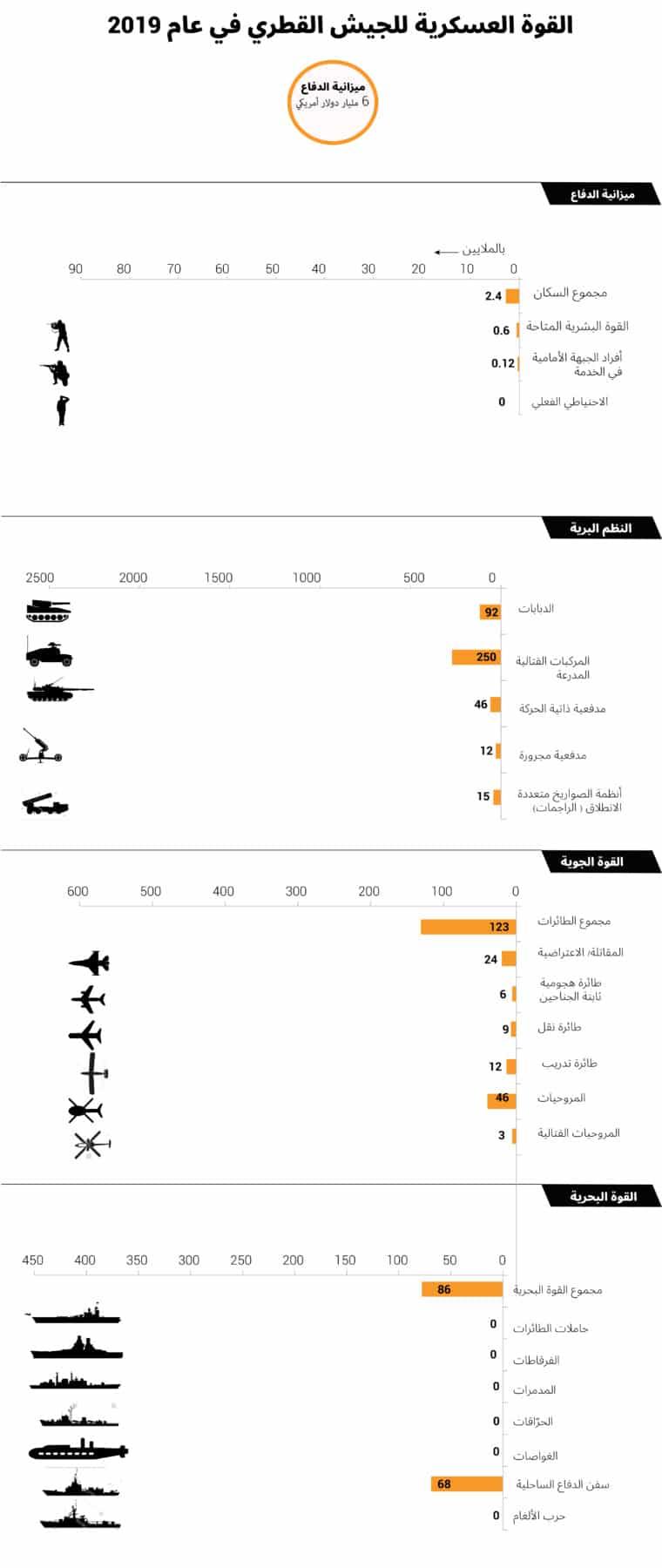جيش قطر