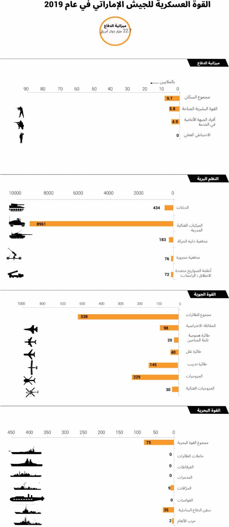 جيش الإمارات