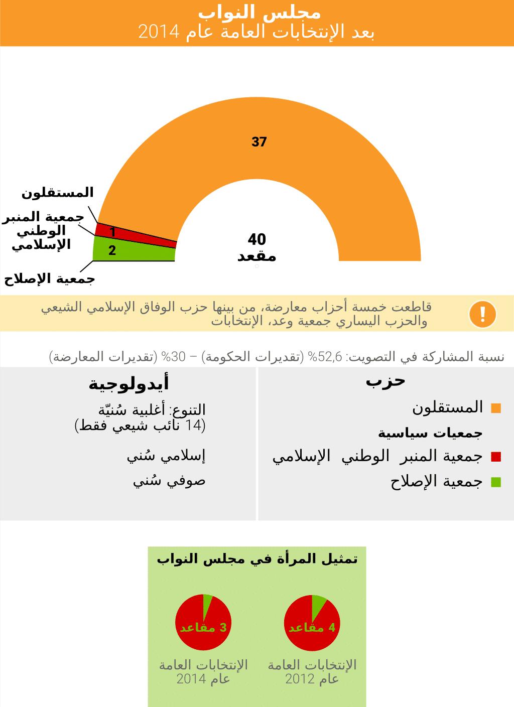 مجلس النواب في البحرين