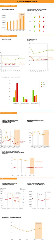 Algeria Economy Crisis 1024