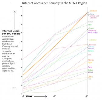 BAHRAIN Internet Access 2005 2015 graph