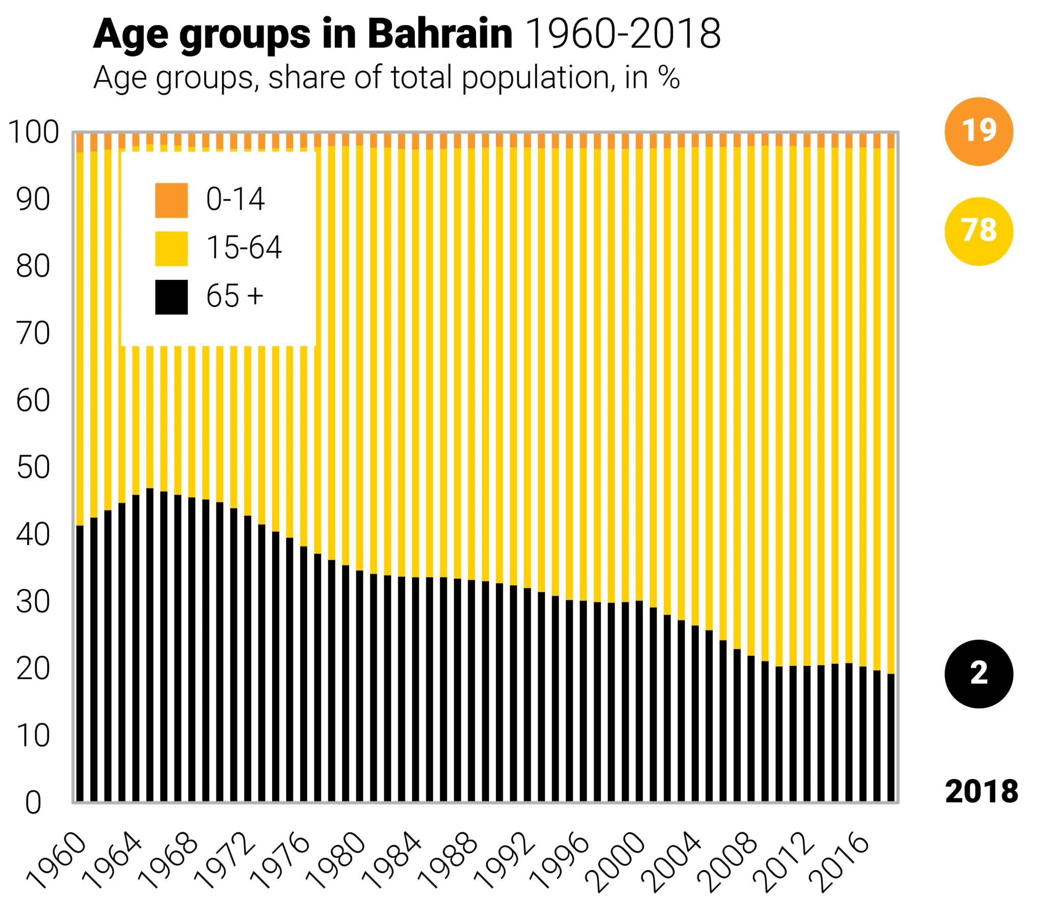 Population bahrain