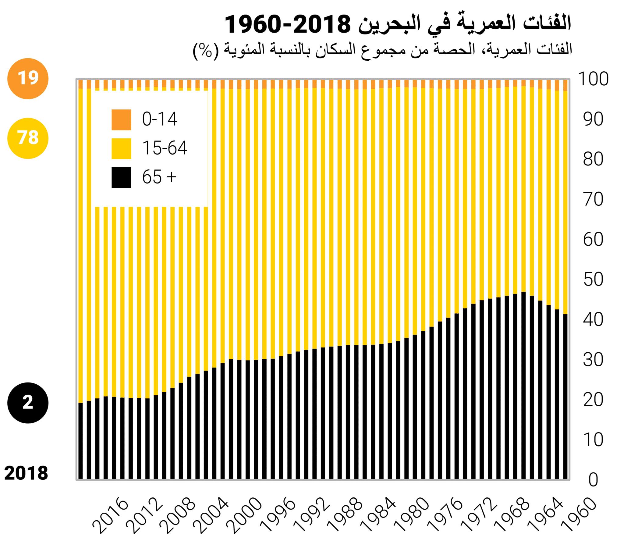 Bahrain Age Groups AR 3000