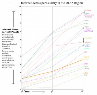 EGYPT Internet Access 2005 2015 graph