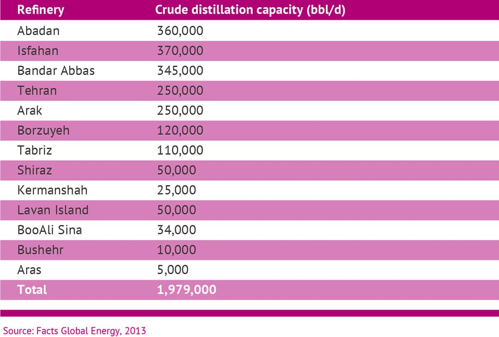 Iran Energy table1 1024