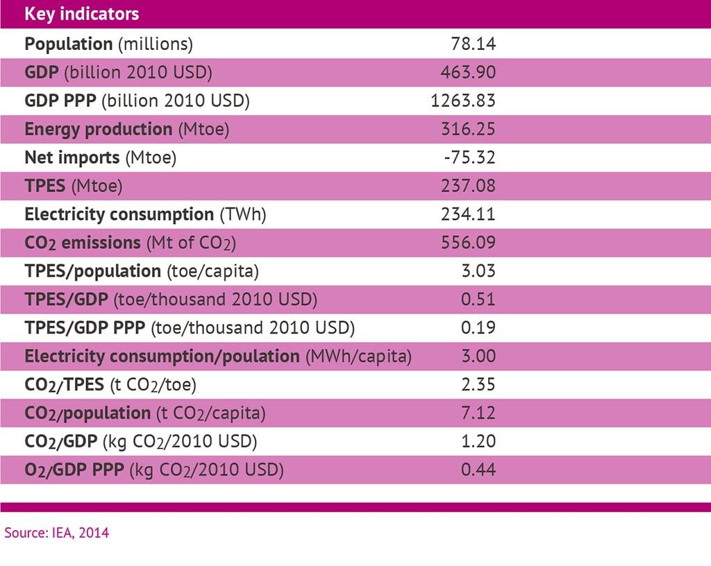 Iran Energy table2 1024