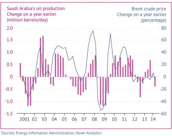 Figure 5. Response of Saudi production to price environment. Click to enlarge. © Fanack