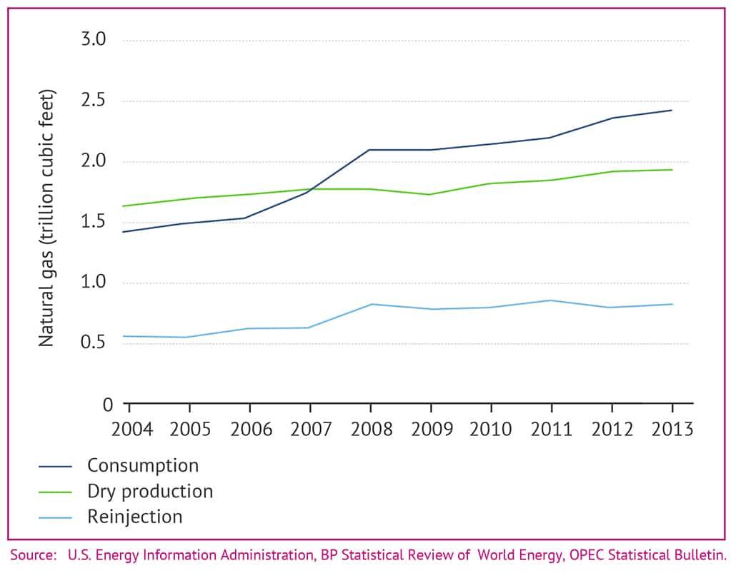 UAE Energy graph2 1024