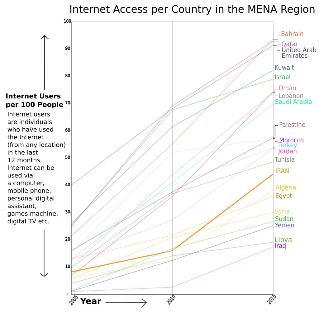 IRAN Internet Acess 2005 2015 graph