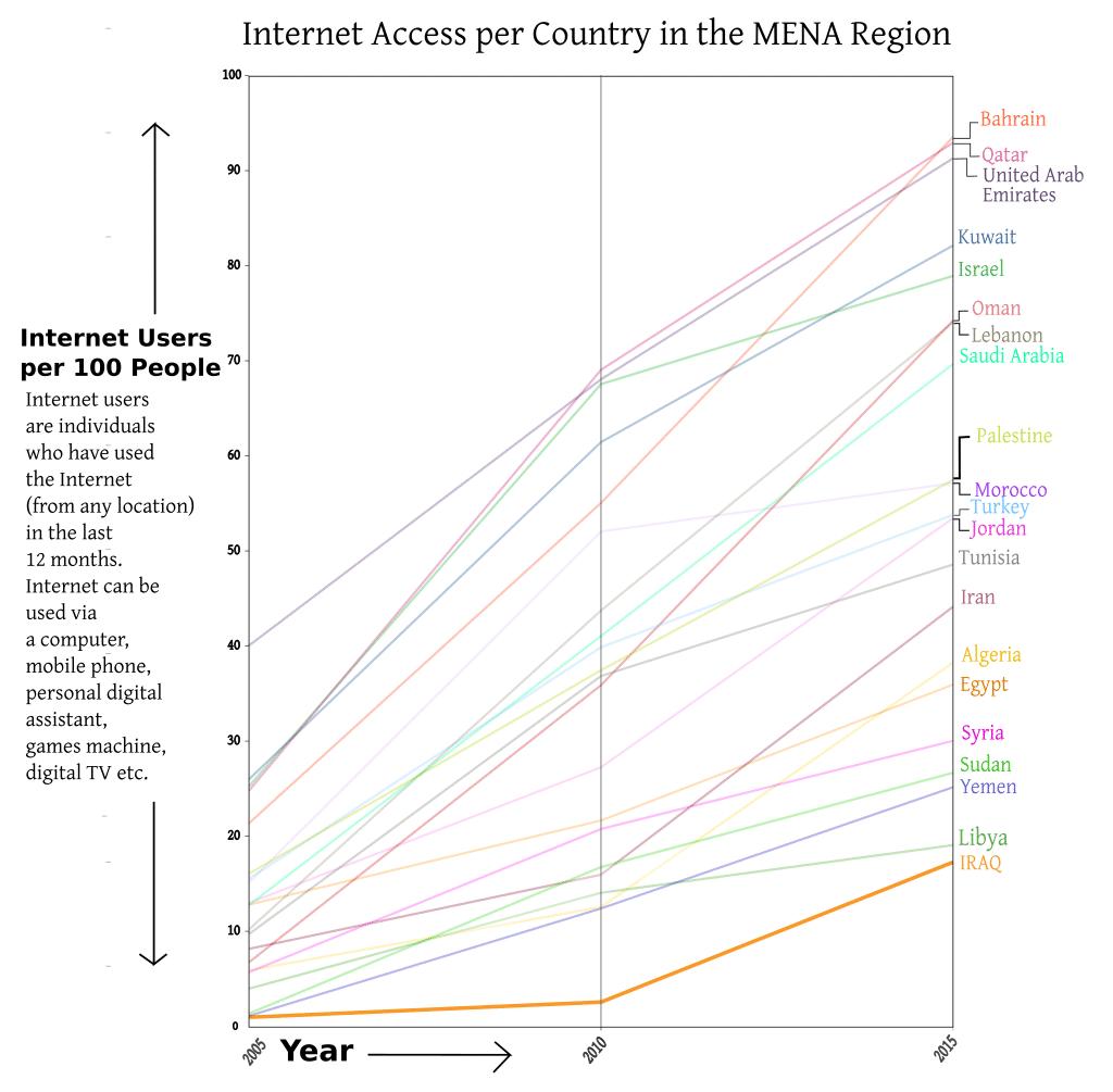 IRAQ Internet Access 2005 2015 graph