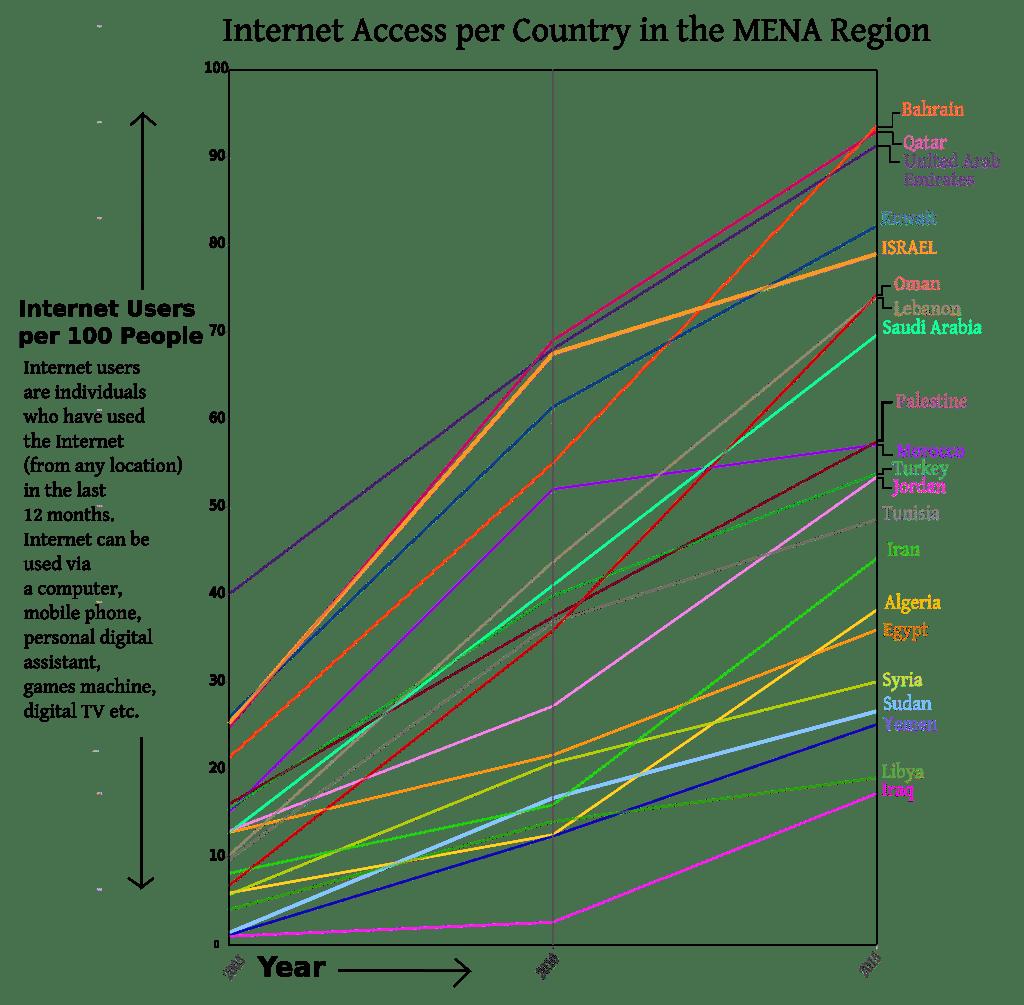 ISRAEL Internet Access 2005 2015 graph EN