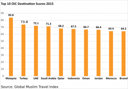 International Affairs-muslim travel destinations