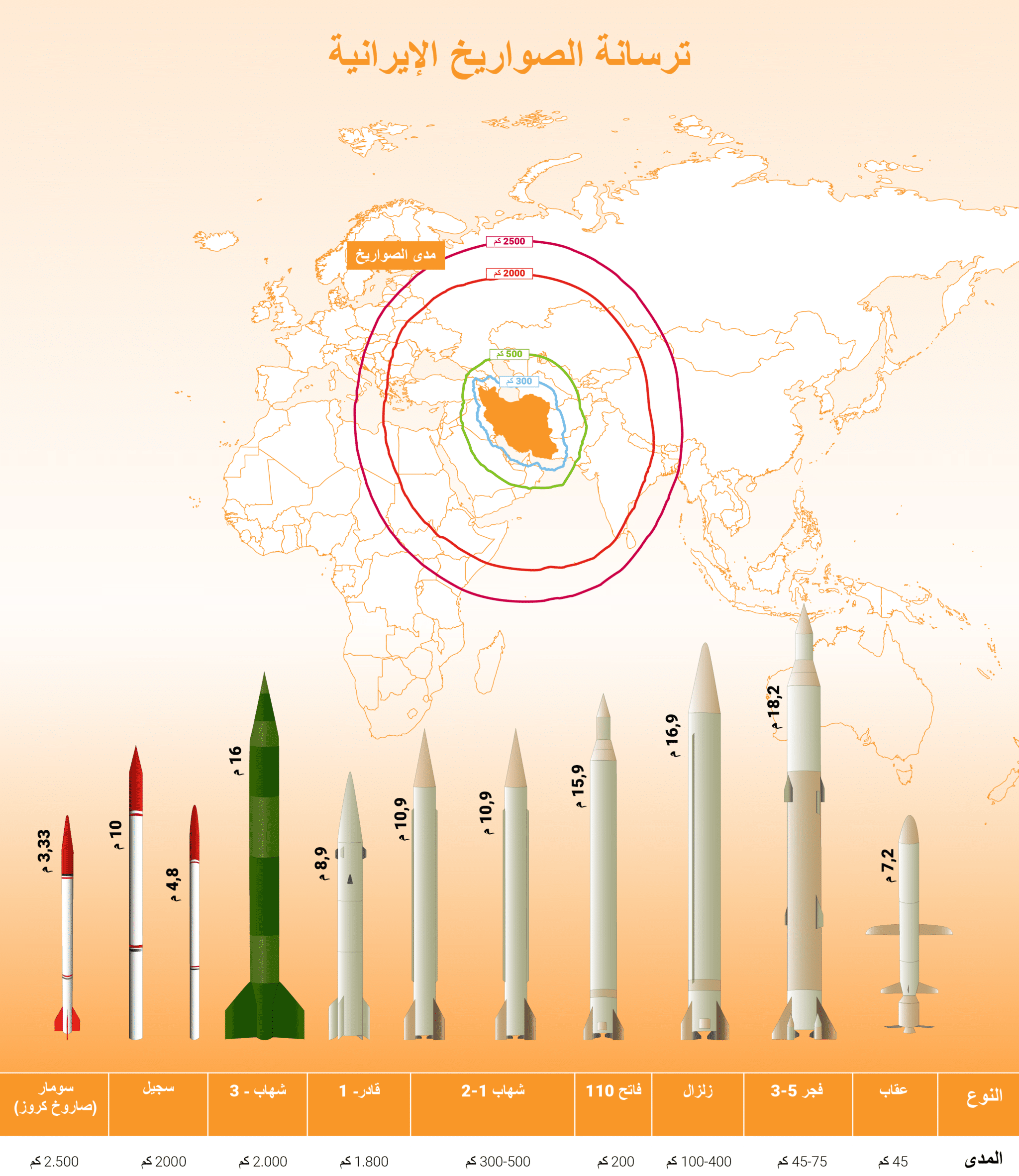 Iran- Iran ballistic missiles