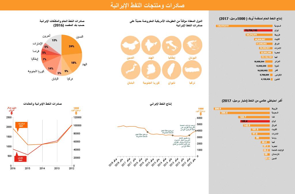 Iran- Oil Iran