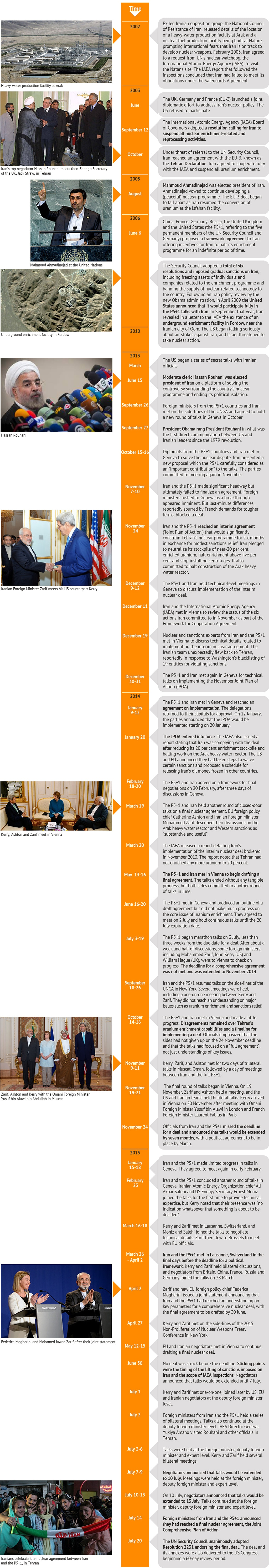 Iran nuclear programme negotiations chronology