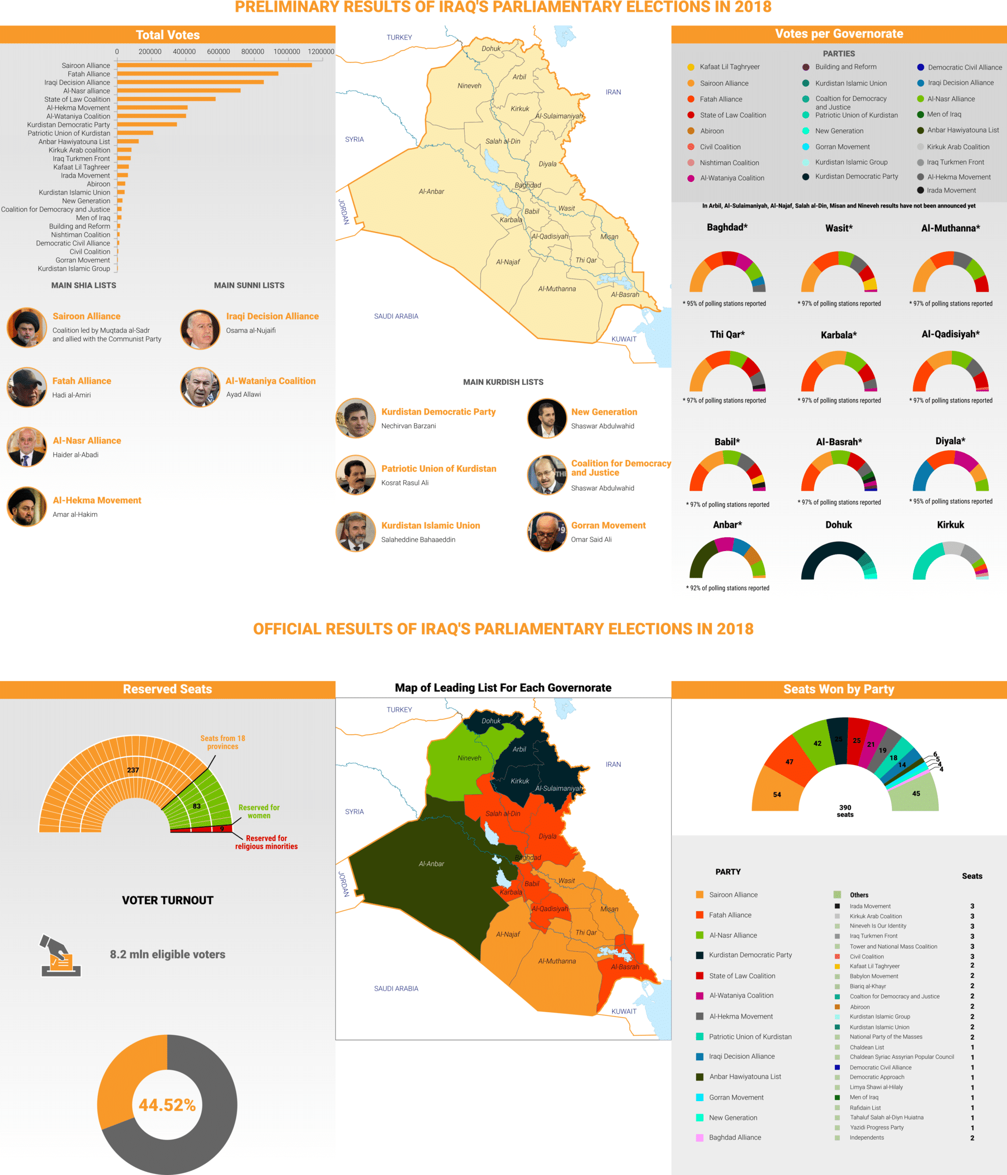 Iraq Elections Results 2018