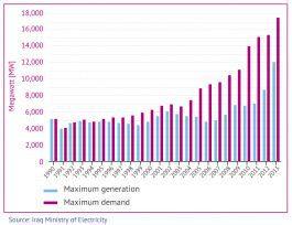 Iraq electricity supply vs demand groot 265x204
