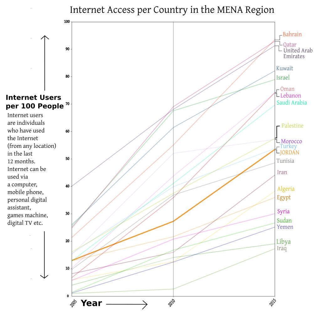 JORDAN Internet Access 2005 2015 graph