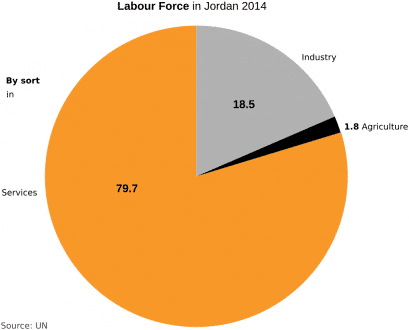 Jordan-labour force