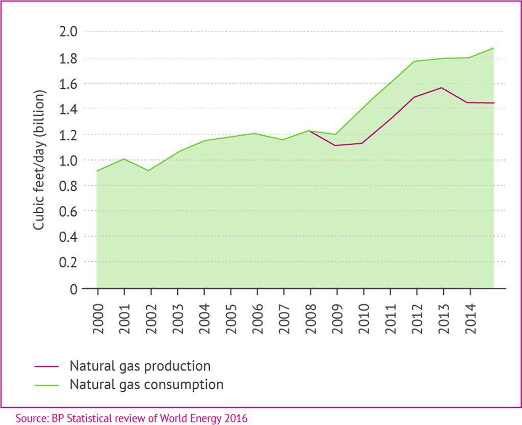 Kuwait Fig 03 Gas 1024