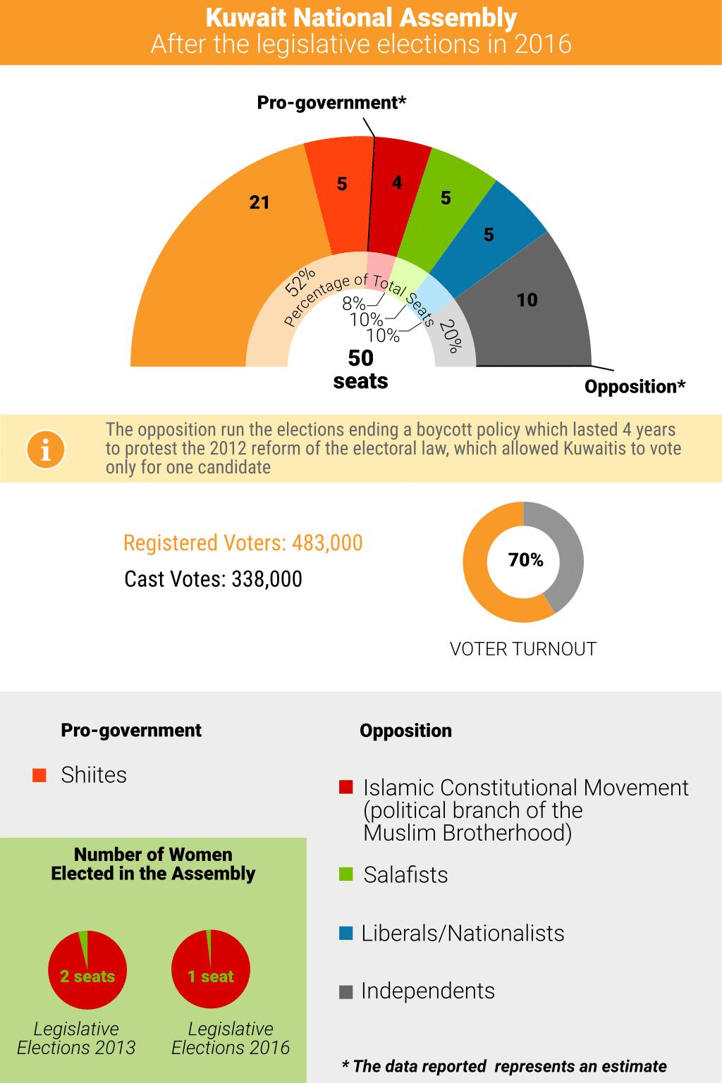 Kuwait Legislative Elections 2016 1024 1