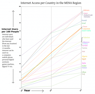 LEBANON Internet Access 2005 2015 graph