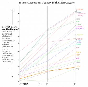 LIBYA Internet Access 2005 2015 graph
