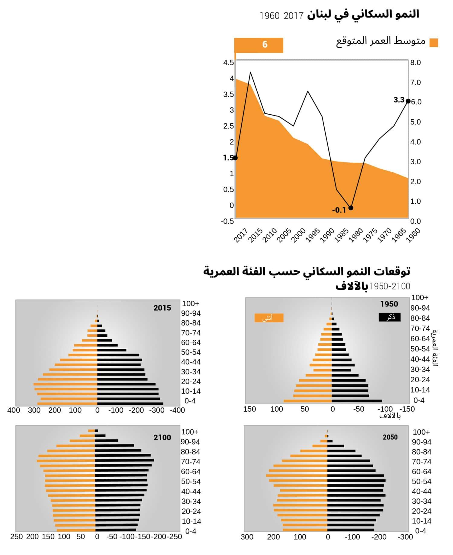 lebanon population growth