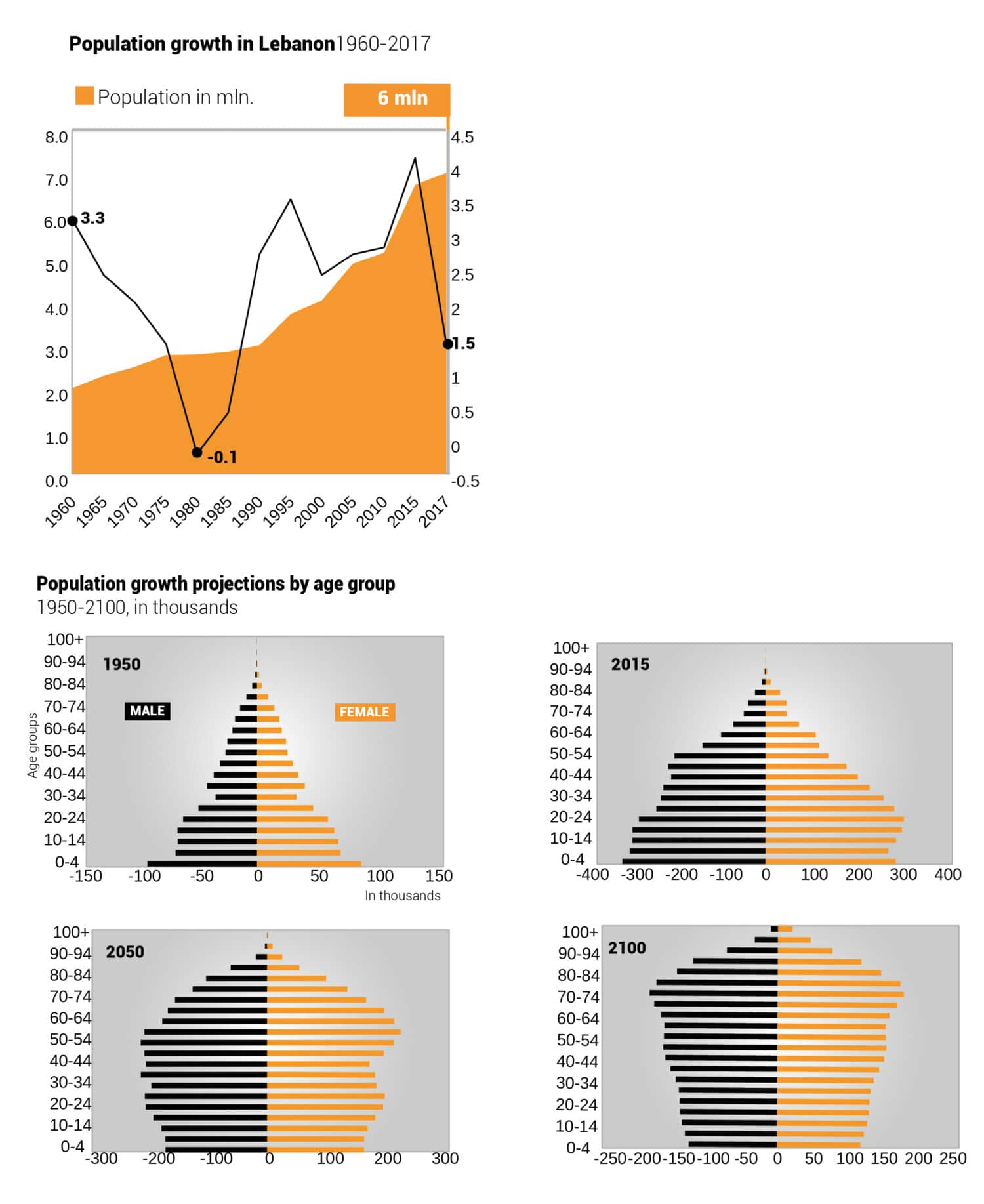 lebanon population growth