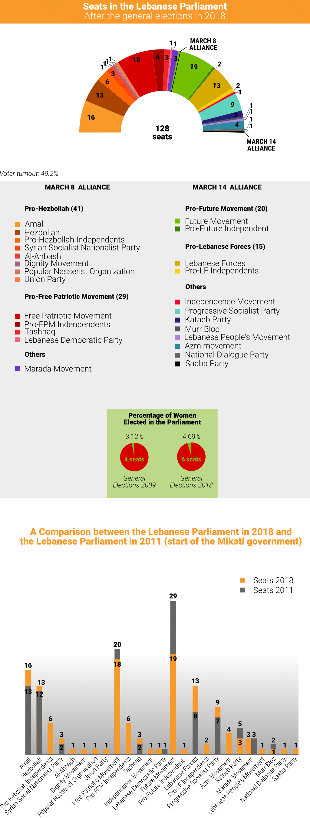 Lebanon General Elections 2018 1024