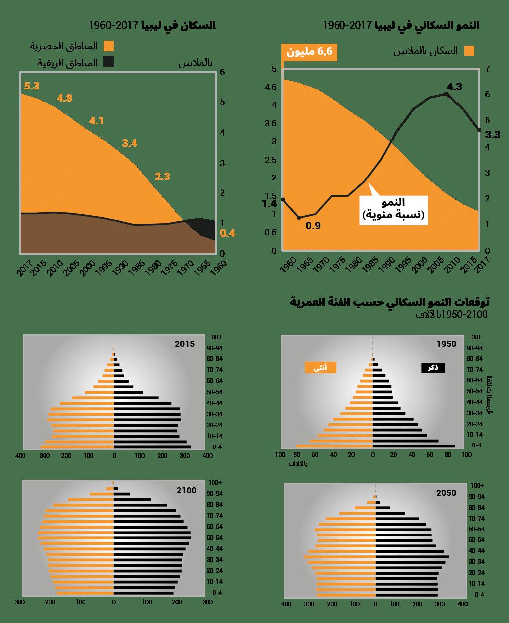 Libya population
