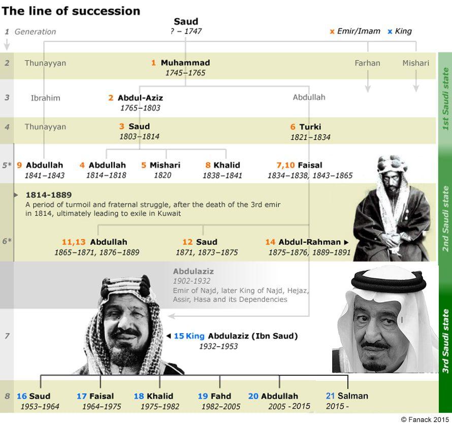 السياسة في السعودية