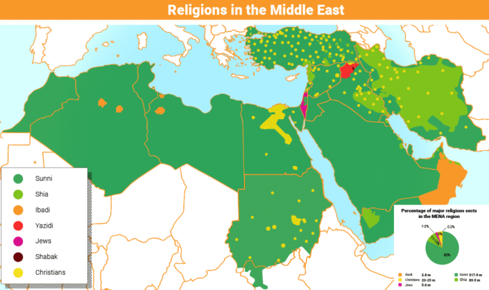 Religions middle east