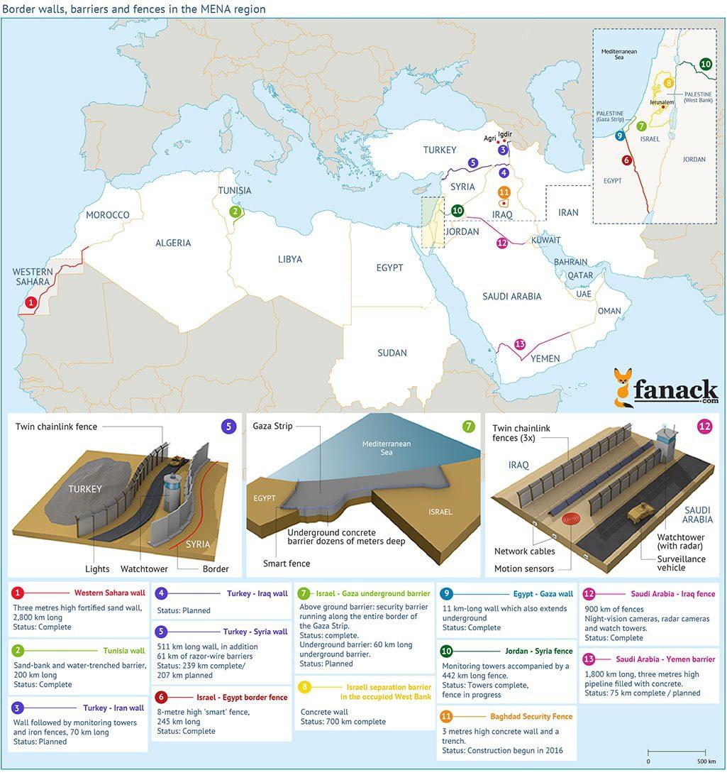 International affairs- Border Barriers