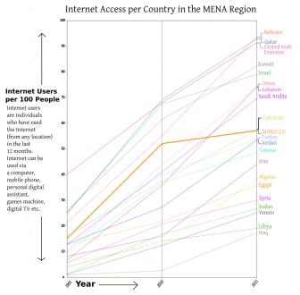 MOROCCO Internet Access 2005 2015 graph