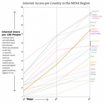 OMAN Internet Access 2005 2015 graph