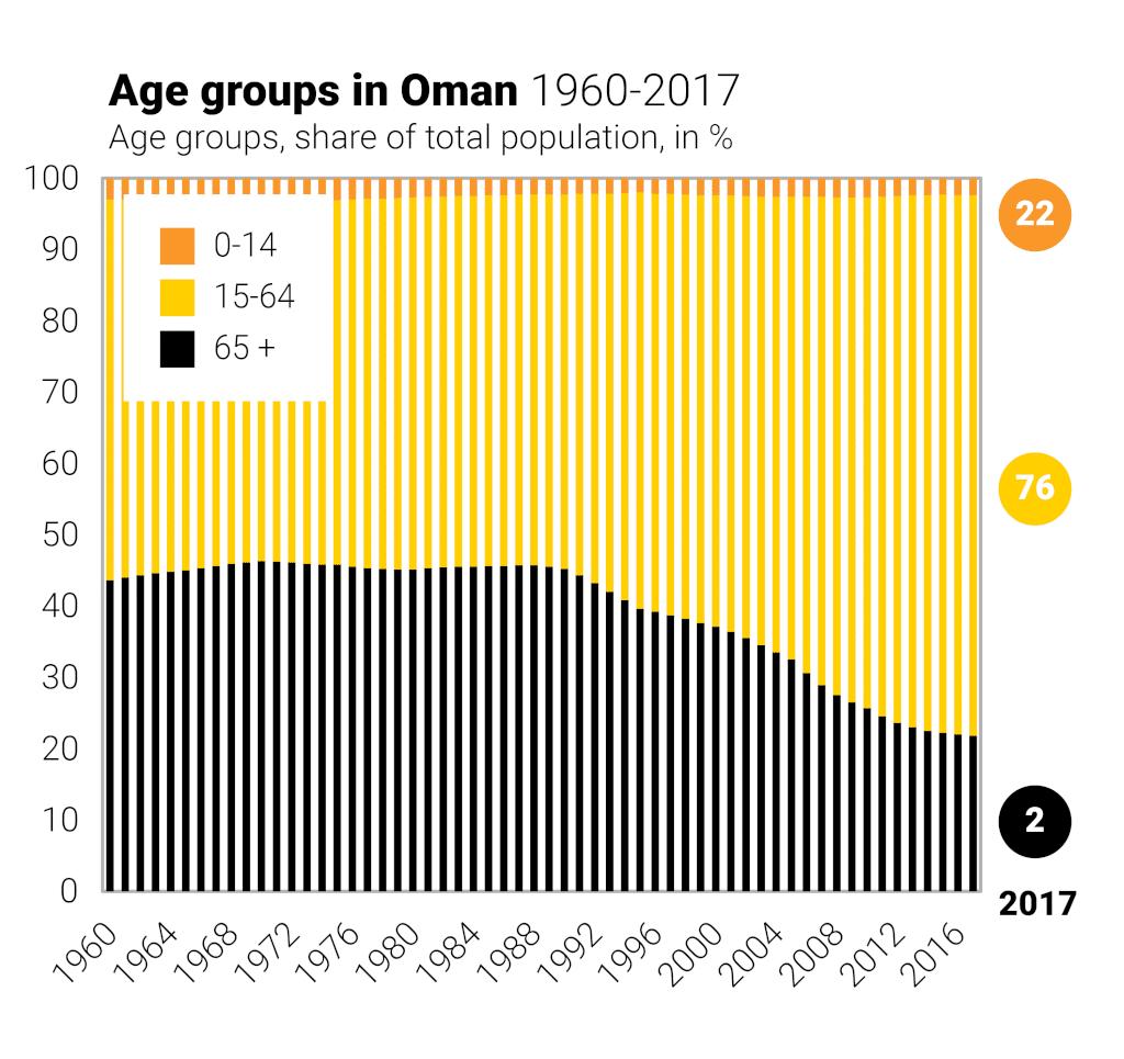 Age groups oman